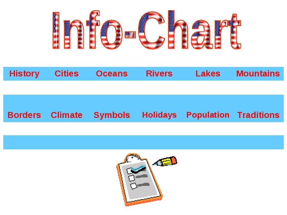 HistoryCitiesOceansRiversLakesMountains   BordersClimateSymb...