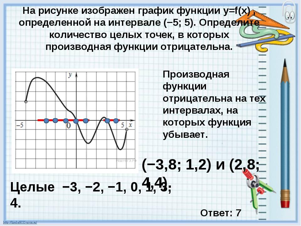 На рисунке изображен график функции y=f(x) , определенной на интервале (−5; 5...