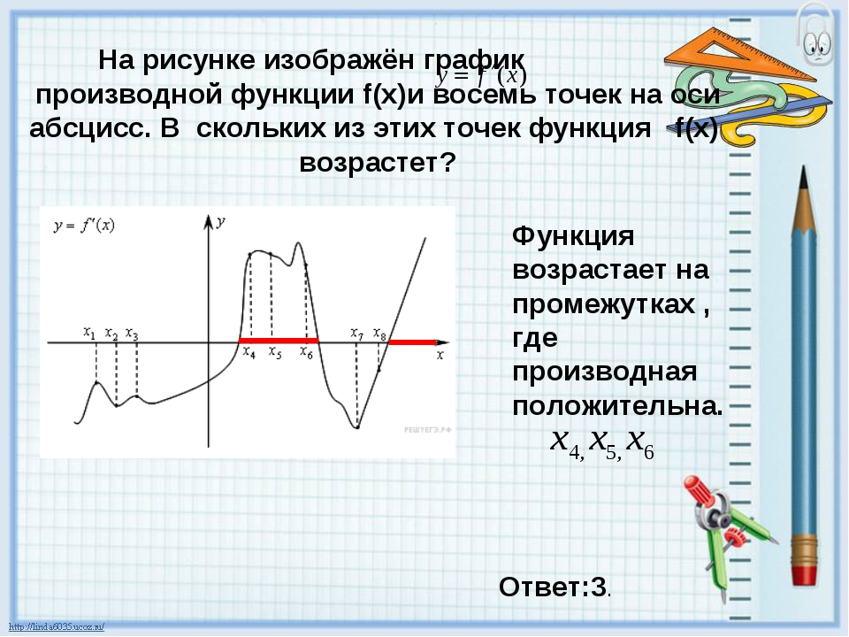 На рисунке изображён график производной функции f(x)и восемь точек на оси абс...