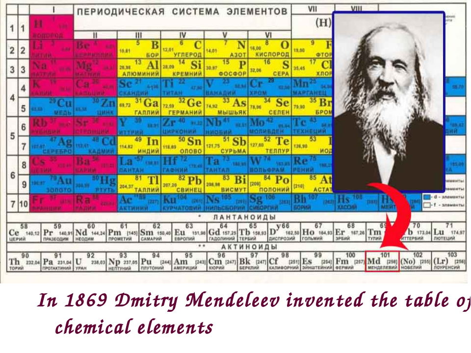 In 1869 Dmitry Mendeleev invented the table of chemical elements