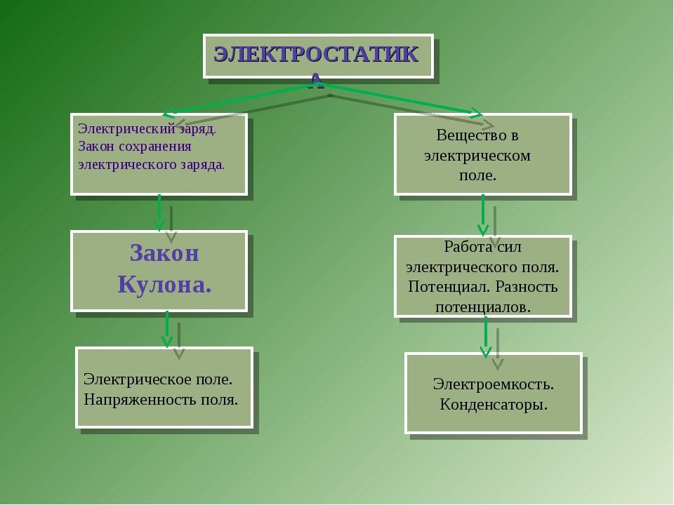 ЭЛЕКТРОСТАТИКА Электрический заряд. Закон сохранения электрического заряда. В...