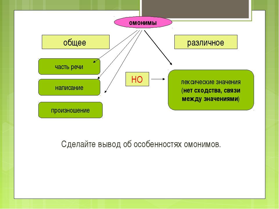 Сделайте вывод об особенностях омонимов. общее различное написание произношен...