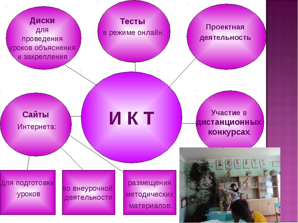 Проектная деятельность. Тесты в режиме онлайн. Диски для проведения уроков о...