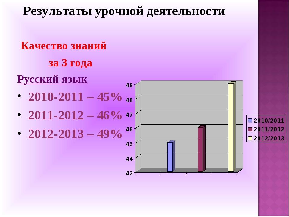 Результаты урочной деятельности  Качество знаний за 3 года Русский язык...