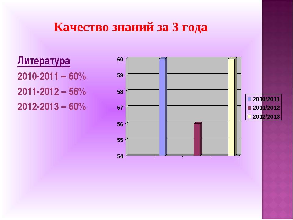Качество знаний за 3 года Литература 2010-2011 – 60% 2011-2012 – 56% 2012-201...