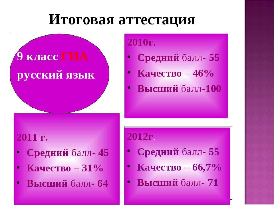 Итоговая аттестация 9 класс ГИА русский язык 2010г. Средний балл- 55 Качество...