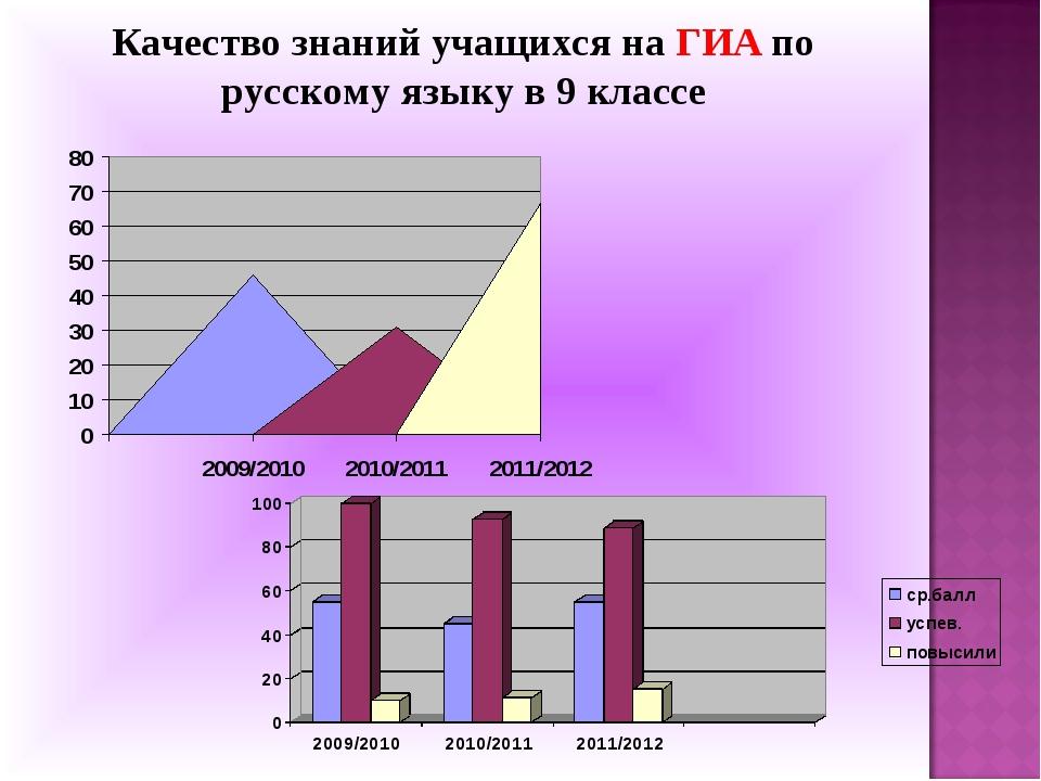 Качество знаний учащихся на ГИА по русскому языку в 9 классе