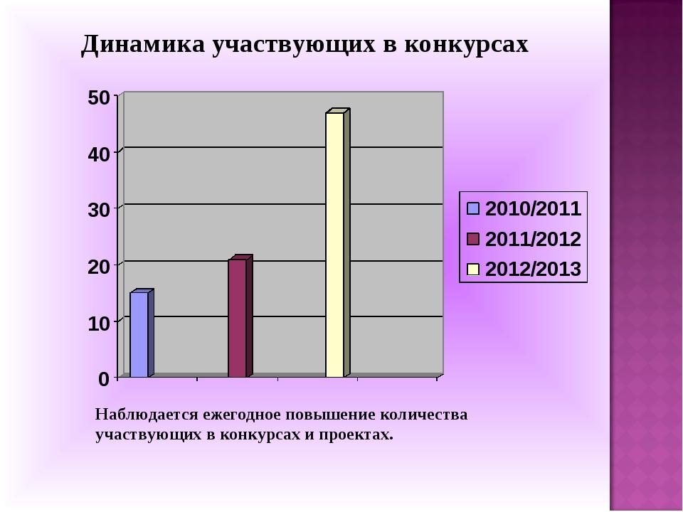 Динамика участвующих в конкурсах Наблюдается ежегодное повышение количества у...