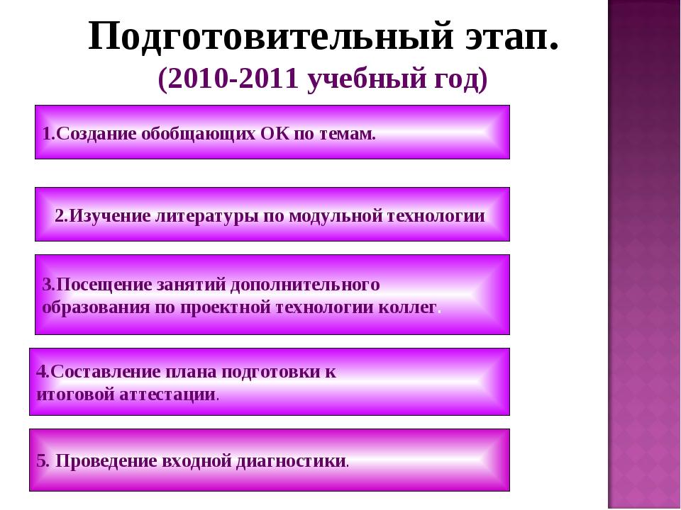 Подготовительный этап. (2010-2011 учебный год) 5. Проведение входной диагнос...