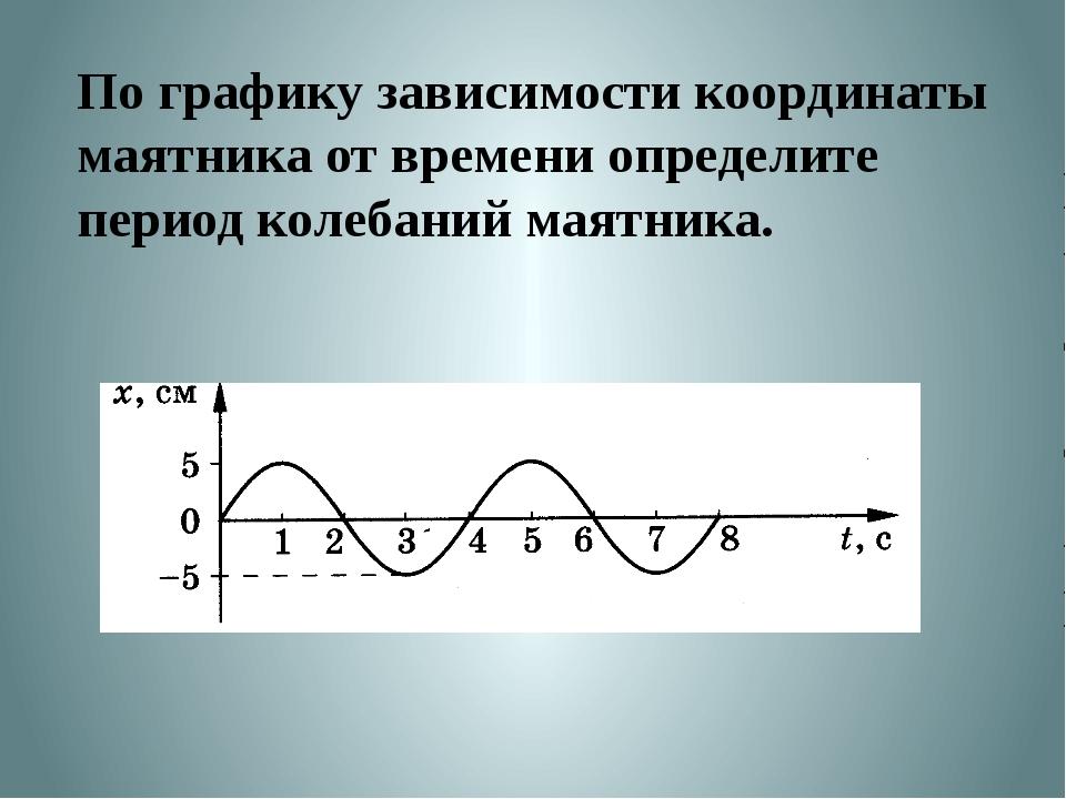 На рисунке изображены два математических маятника. Какой из них имеет наимень...