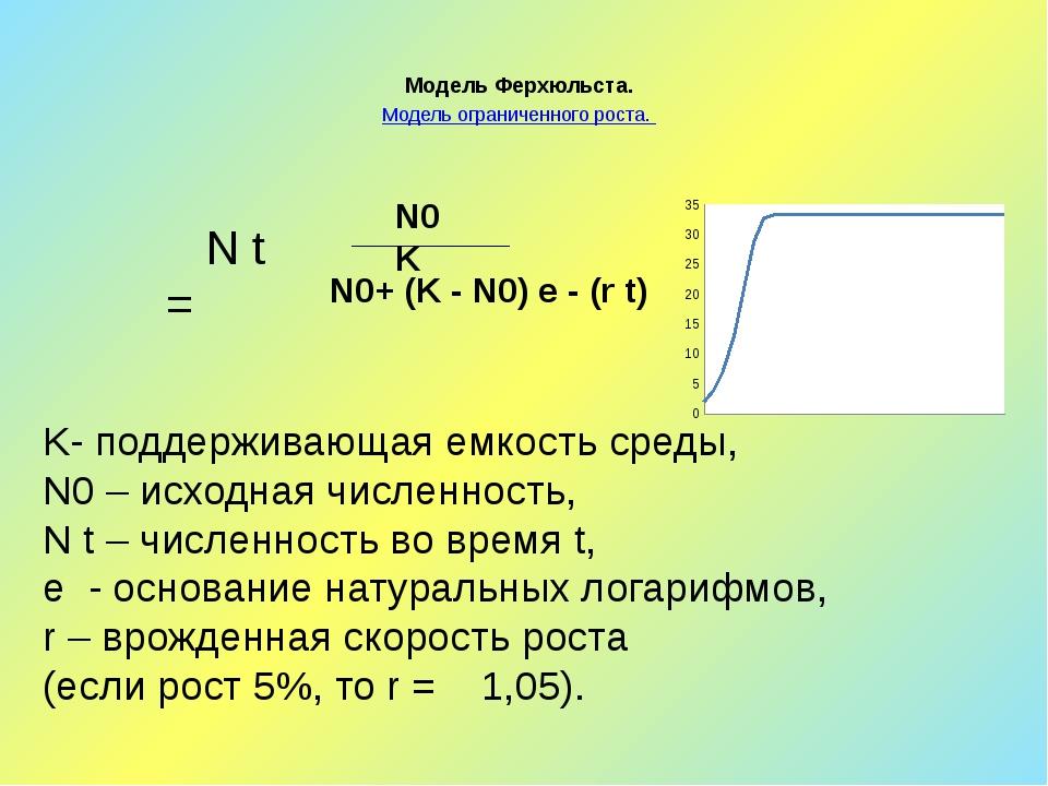 Модель Ферхюльста. Модель ограниченного роста. N t = K- поддерживающая емкост...