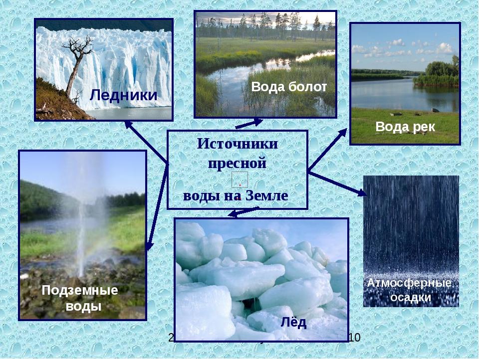 Источники пресной воды на Земле Ледники Подземные воды Лёд Вода болот Вода ре...
