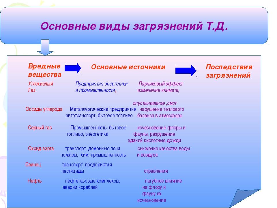 Основные виды загрязнений Т.Д. Вредные вещества Основные источники Последстви...