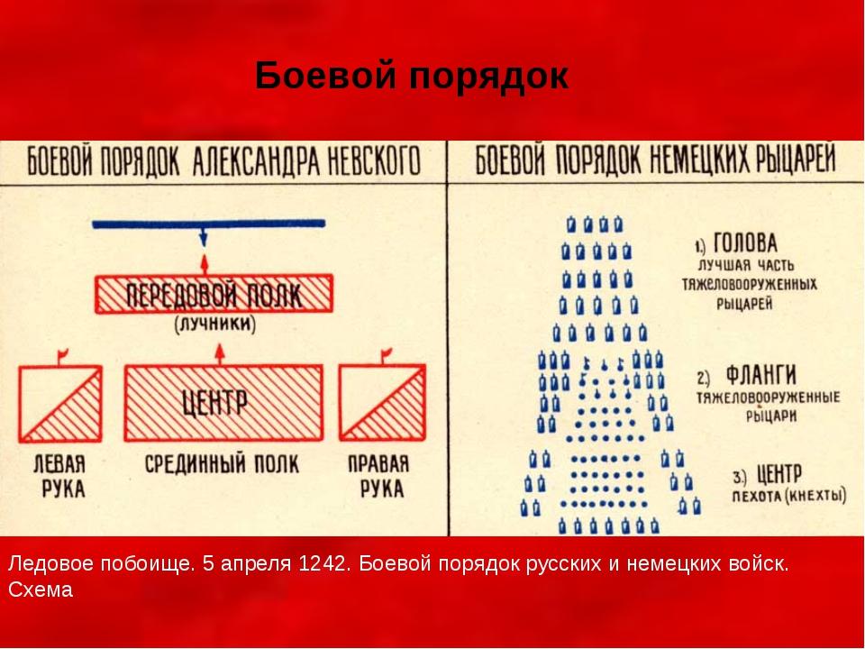 Ледовое побоище. 5 апреля 1242. Боевой порядок русских и немецких войск. Схем...