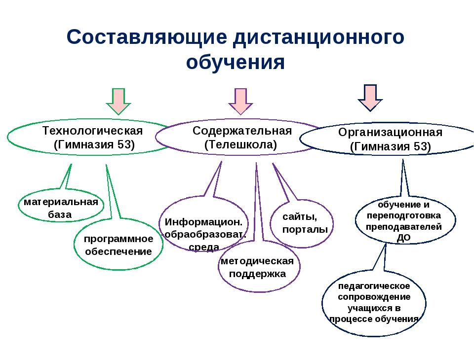 Составляющие дистанционного обучения Технологическая (Гимназия 53) Содержател...