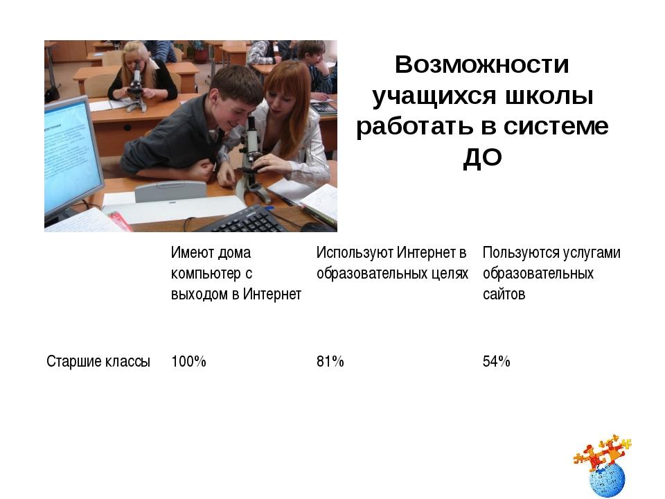 Возможности учащихся школы работать в системе ДО Имеют дома компьютер с вых...
