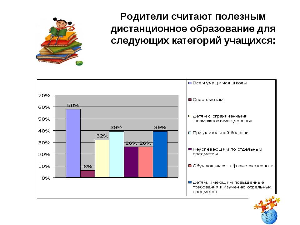 Родители считают полезным дистанционное образование для следующих категорий у...