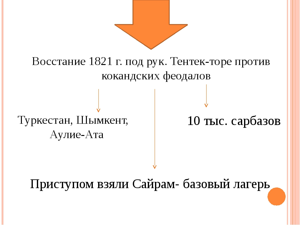 Туркестан, Шымкент, Аулие-Ата Приступом взяли Сайрам- базовый лагерь 10 тыс....
