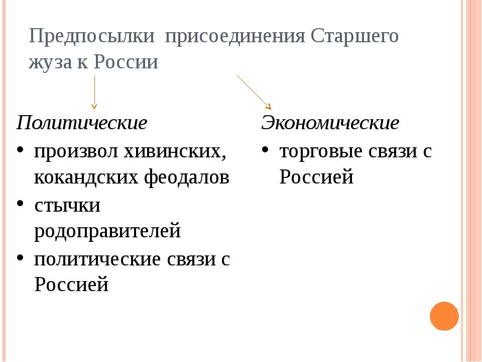 Предпосылки присоединения Старшего жуза к России Политические произвол хивинс...