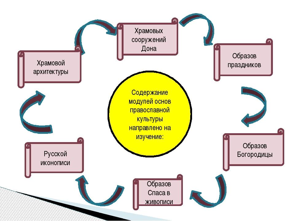 Содержание модулей основ православной культуры направлено на изучение: Храмов...
