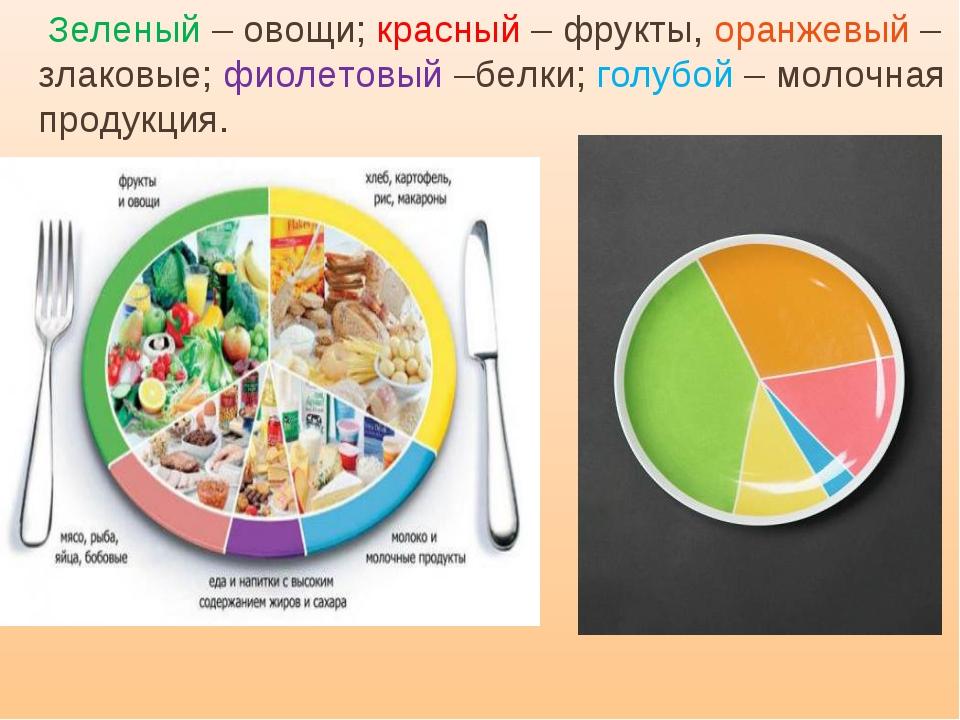 Зеленый – овощи; красный – фрукты, оранжевый – злаковые; фиолетовый –белки;...