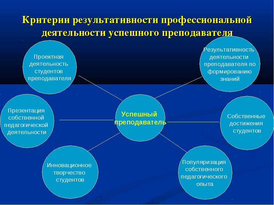 Критерии результативности профессиональной деятельности успешного преподавате...