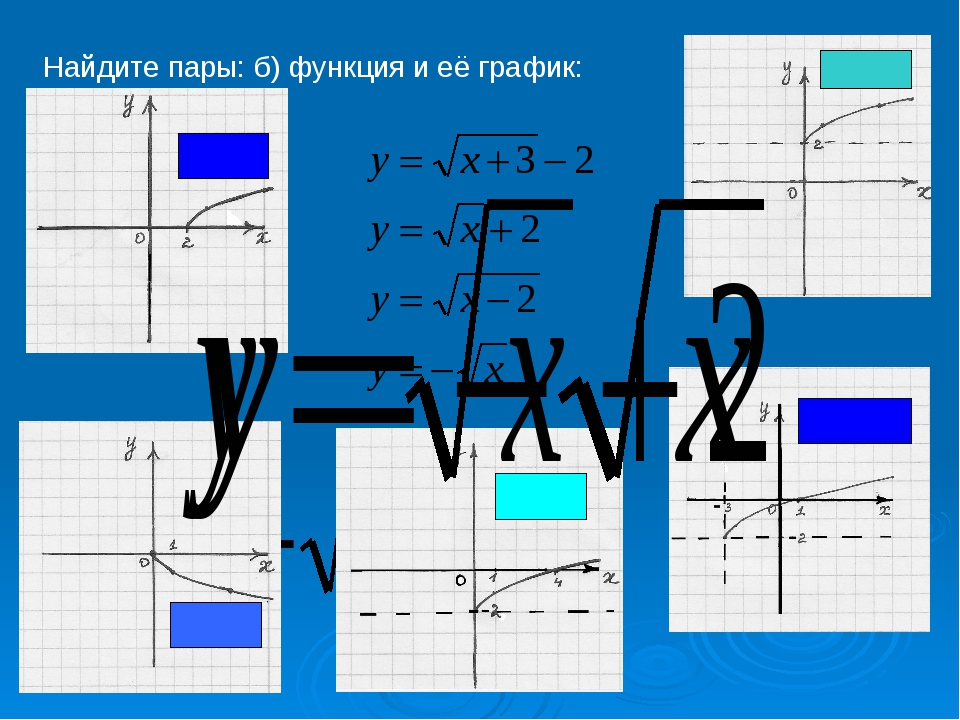 Найдите пары: б) функция и её график: 2 минуты –попробуйте сформулировать пр...