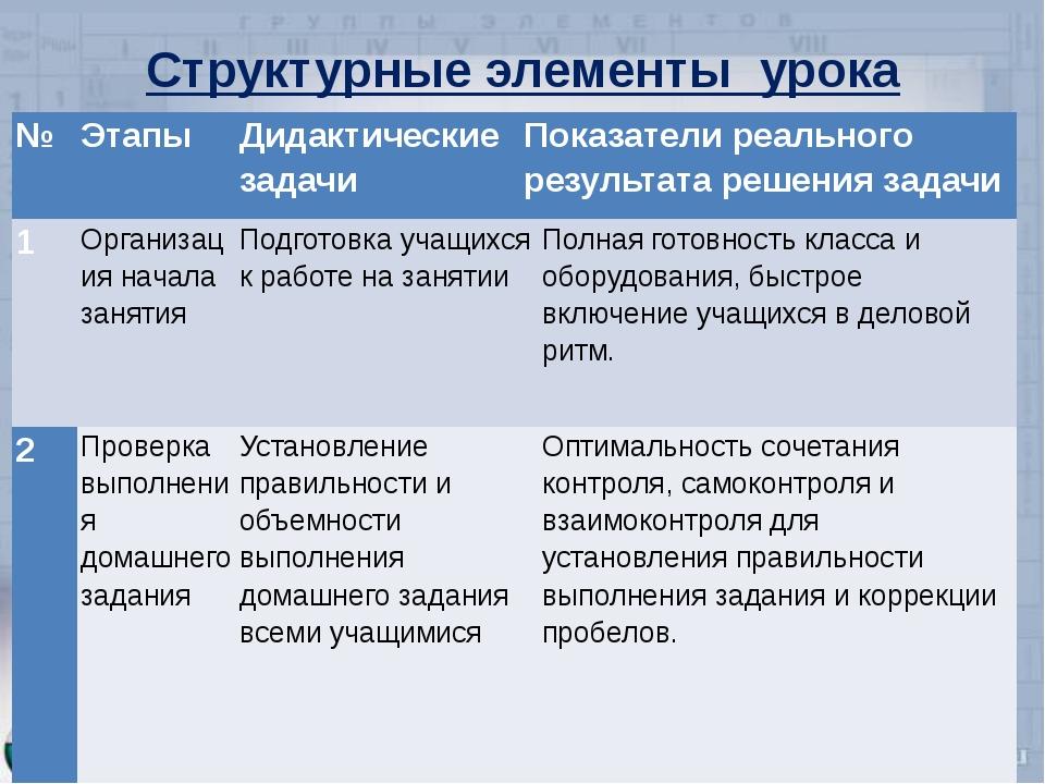 Структурные элементы урока № Этапы Дидактические задачи Показатели реального...