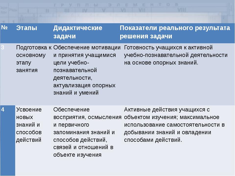№ Этапы Дидактические задачи Показатели реального результата решения задачи 3...