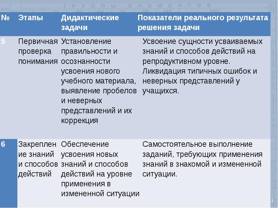 № Этапы Дидактические задачи Показатели реального результата решения задачи 5...