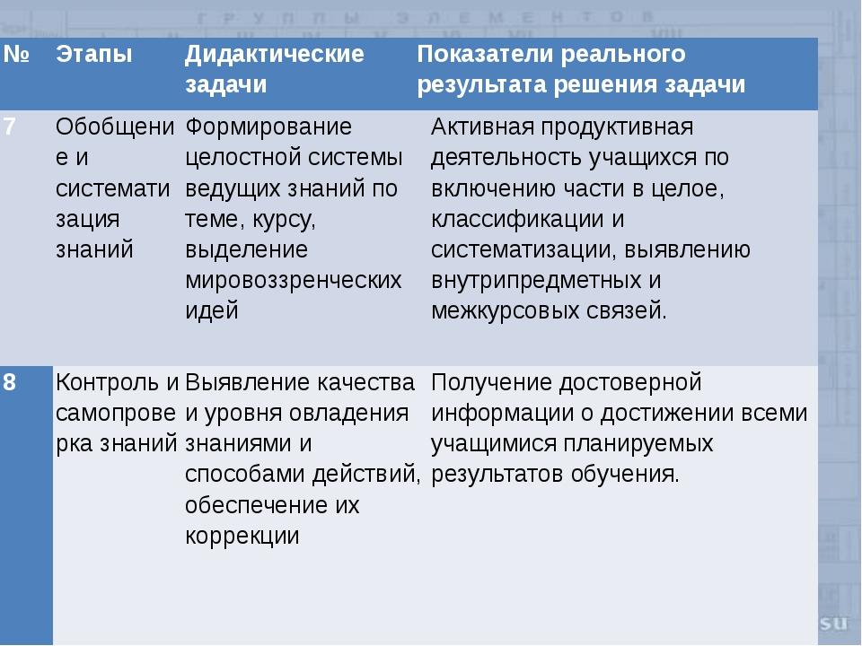 № Этапы Дидактические задачи Показатели реального результата решения задачи 7...