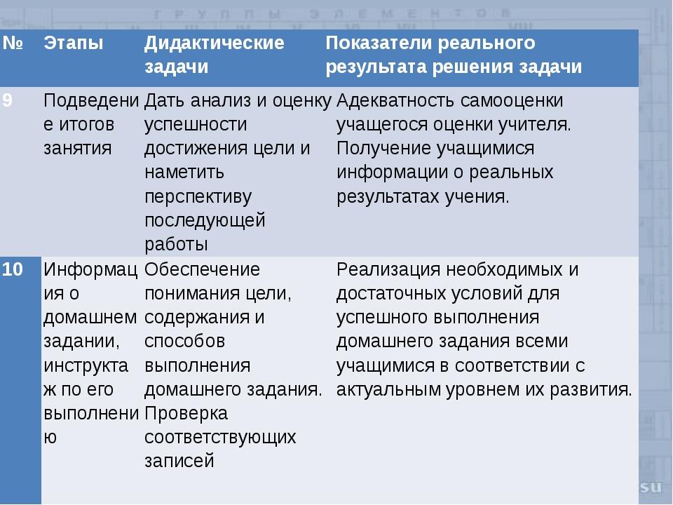 № Этапы Дидактические задачи Показатели реального результата решения задачи 9...
