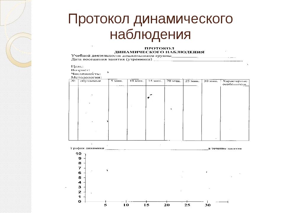 Протокол динамического наблюдения