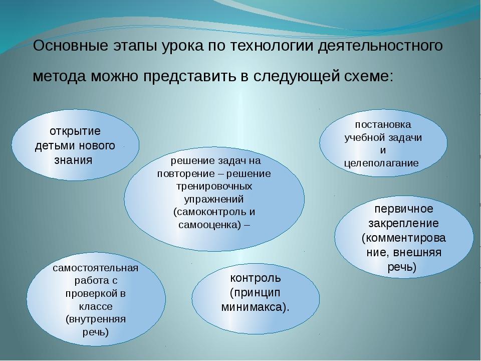 Основные этапы урока по технологии деятельностного метода можно представить...