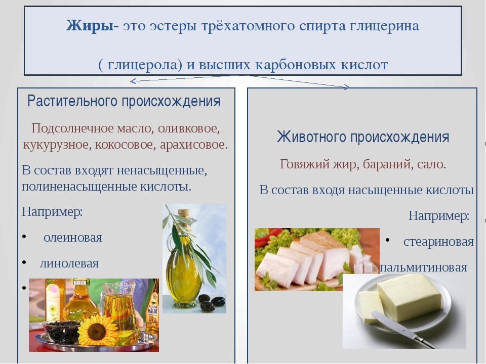 Жиры- это эстеры трёхатомного спирта глицерина ( глицерола) и высших карбоно...