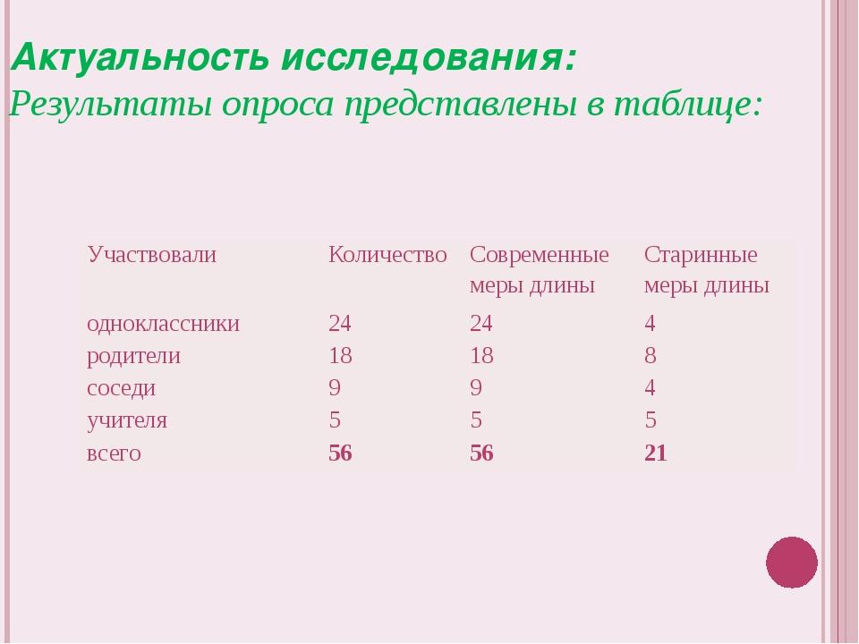 Актуальность исследования: Результаты опроса представлены в таблице: Участвов...
