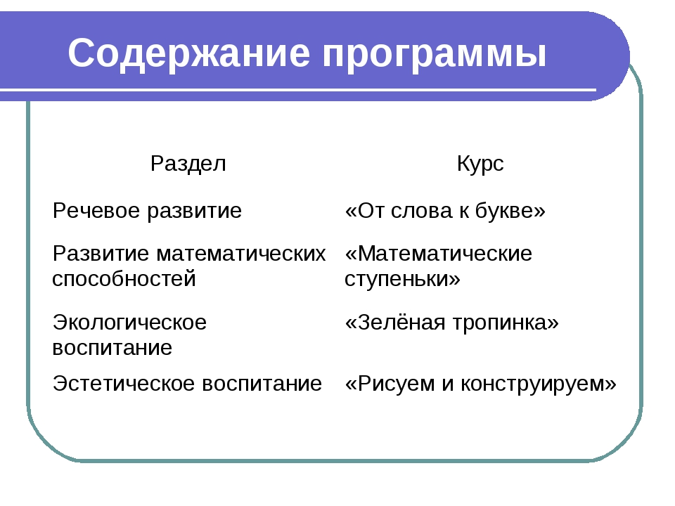 Содержание программы
