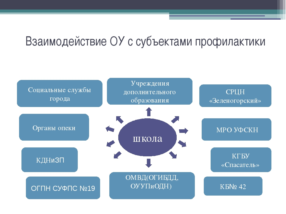 Взаимодействие ОУ с субъектами профилактики школа Учреждения дополнительного...