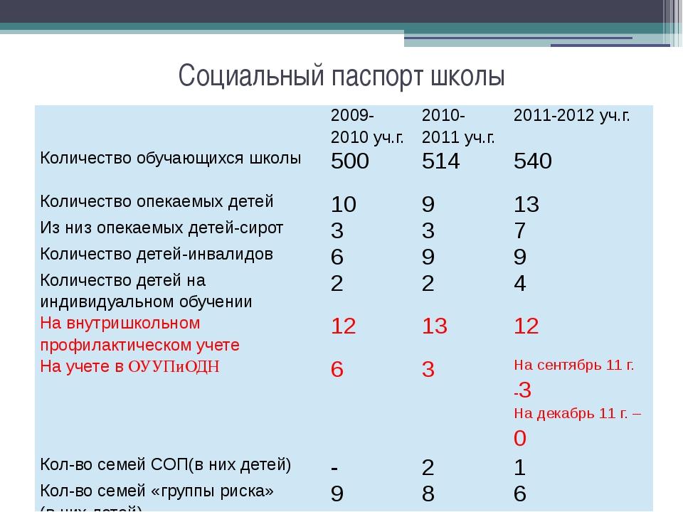 Социальный паспорт школы 2009-2010уч.г. 2010-2011уч.г. 2011-2012уч.г. Количес...