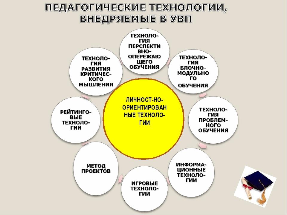 ЛИЧНОСТ-НО- ОРИЕНТИРОВАННЫЕ ТЕХНОЛО-ГИИ