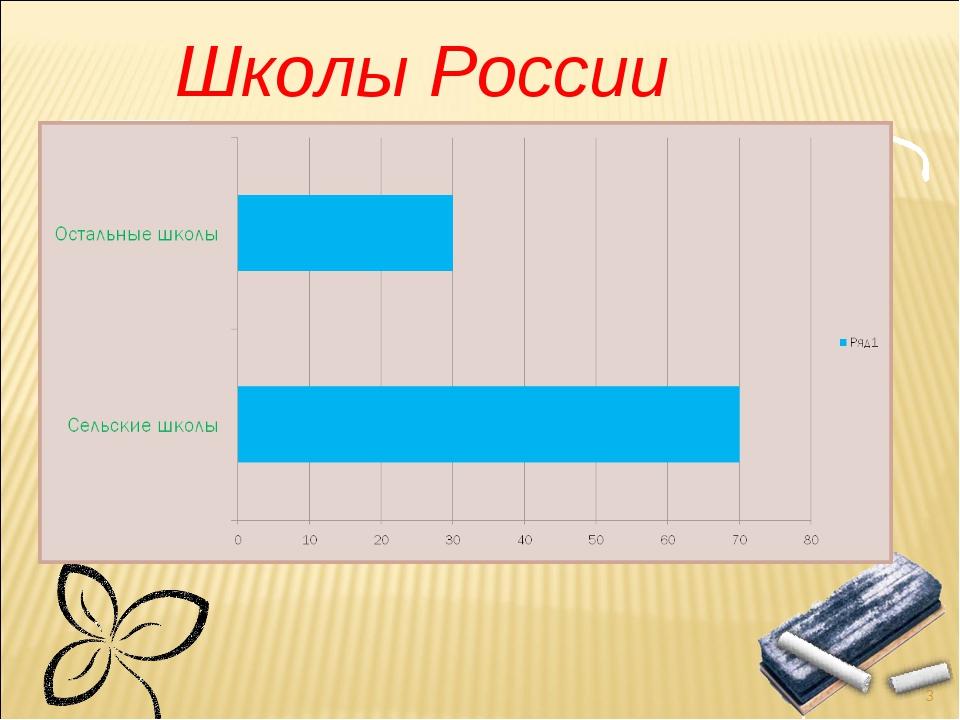 Школы России * Текст слайда