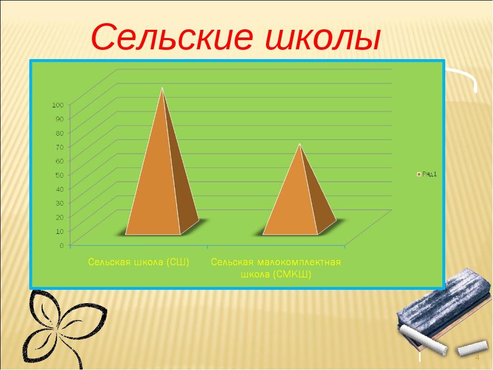 Сельские школы России *