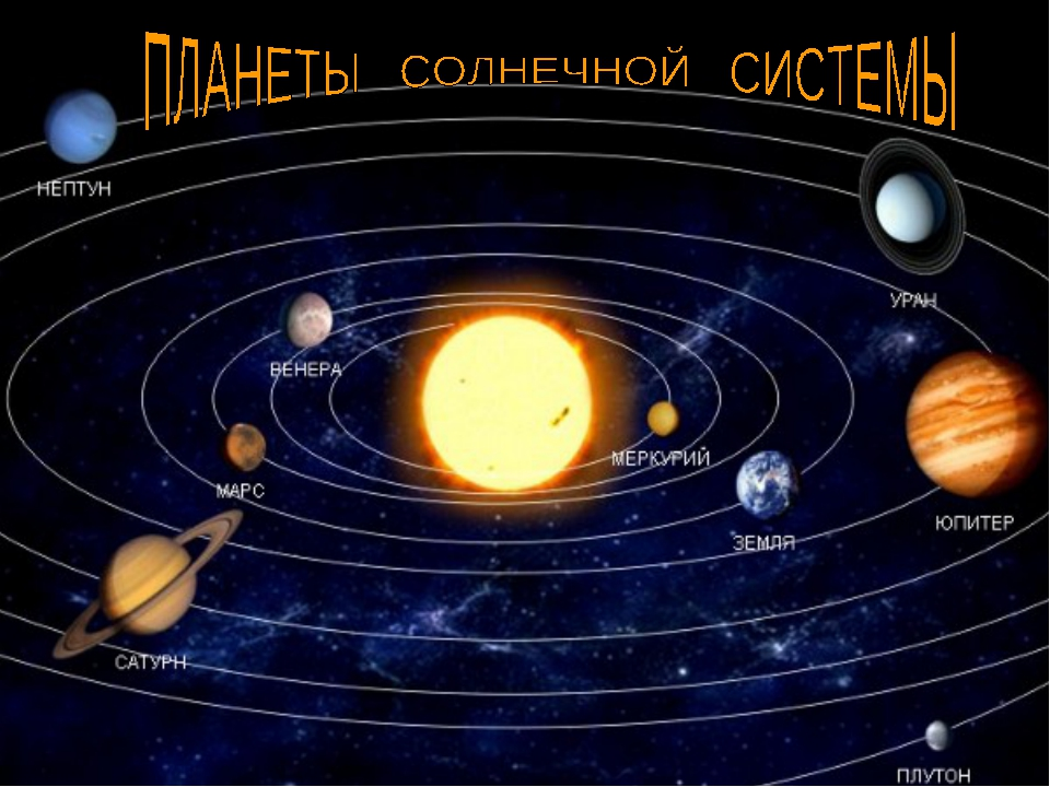 Картинки нашей солнечной системы с названием планет