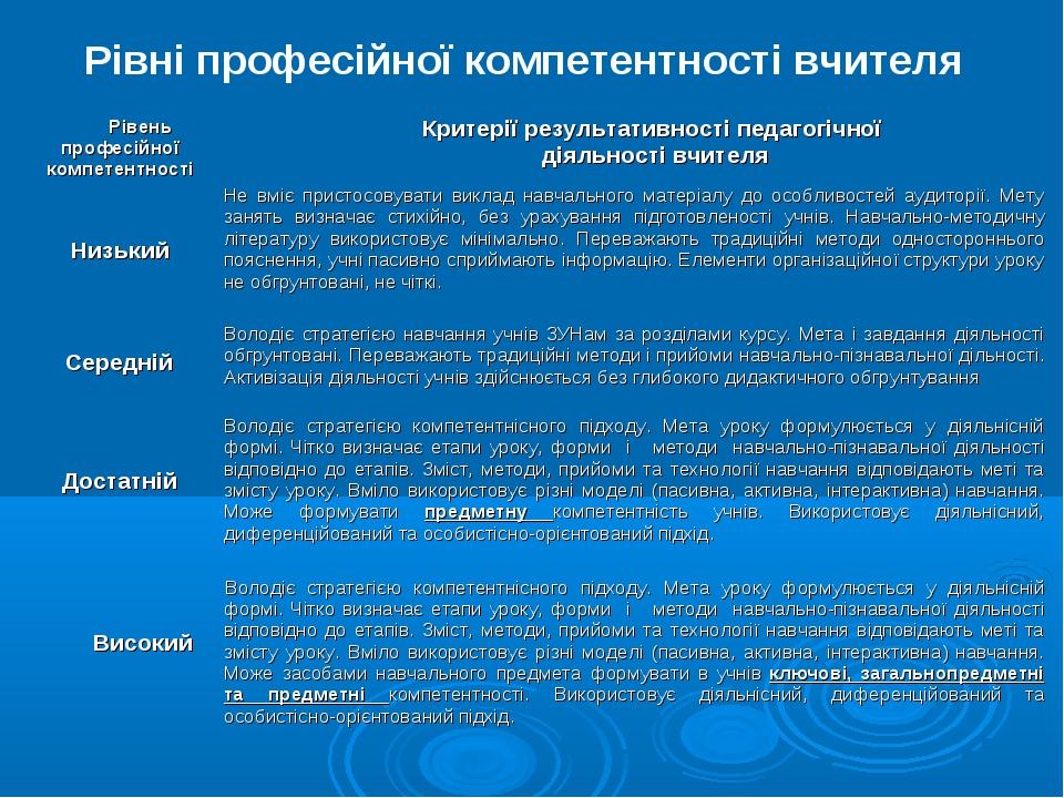 Рівні професійної компетентності вчителя Рівень професійної компетентностіКр...