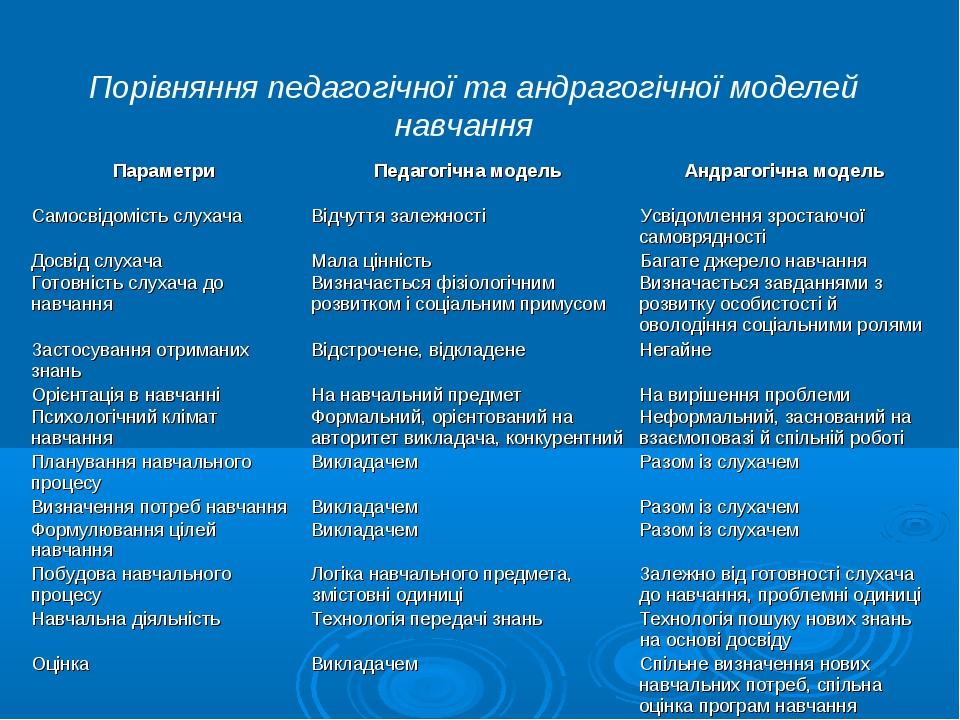Порівняння педагогічної та андрагогічної моделей навчання ПараметриПедагогіч...