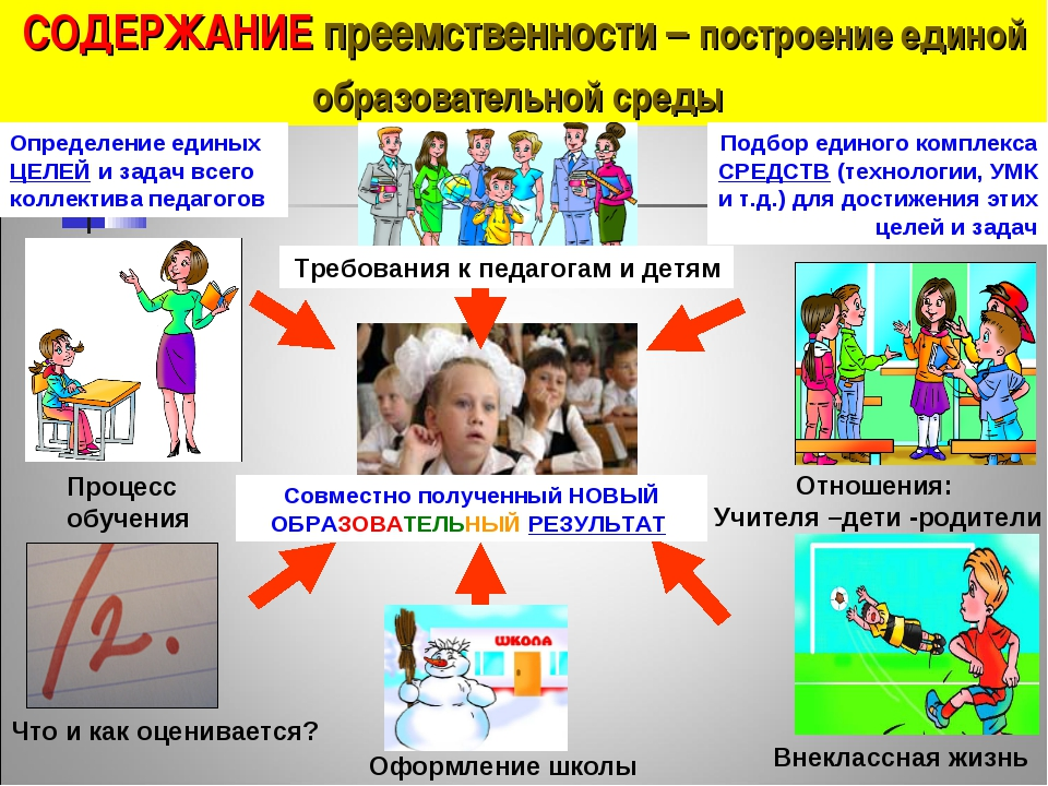 СОДЕРЖАНИЕ преемственности – построение единой образовательной среды Процесс...