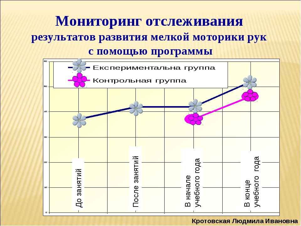 Мониторинг отслеживания результатов развития мелкой моторики рук с помощью пр...