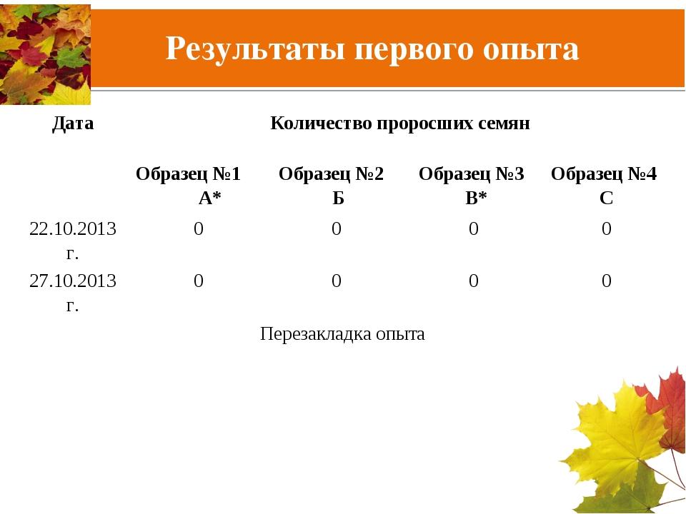 Результаты первого опыта ДатаКоличество проросших семян Образец №1 А*Образ...
