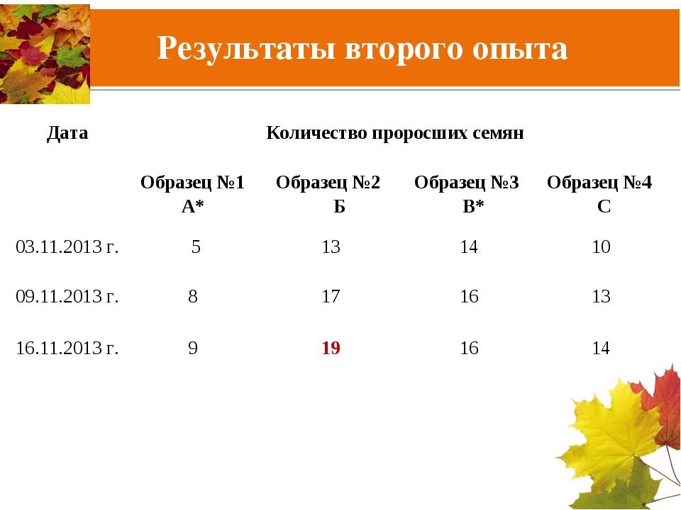 Результаты второго опыта ДатаКоличество проросших семян Образец №1 А*Образ...