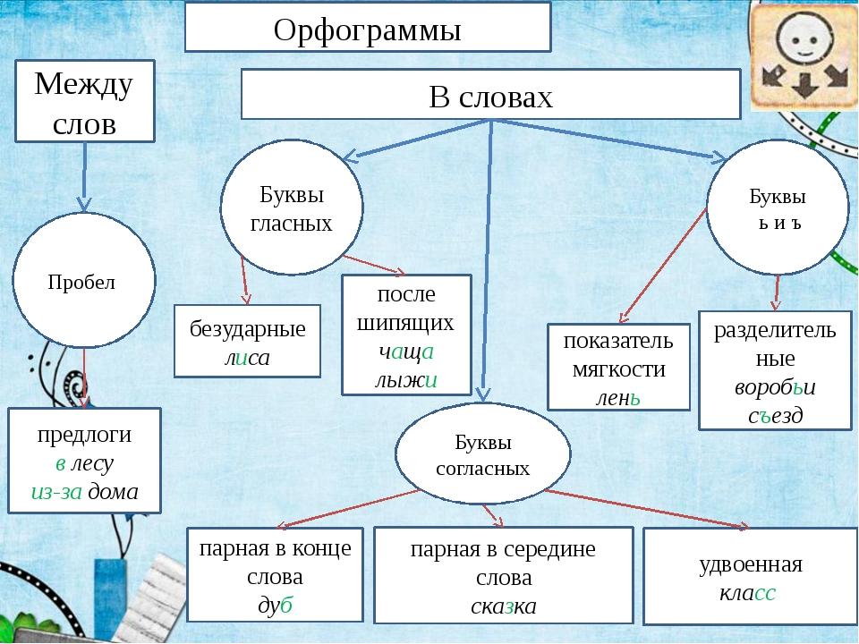 Орфограммы Между слов В словах Буквы гласных Буквы согласных Буквы ь и ъ Проб...